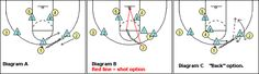 #Basketball Plays - Weave-Screen (Dribble Hand-off) Plays - Coach's Clipboard