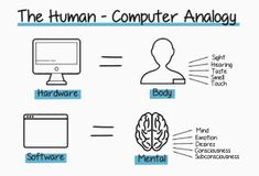 Image result for analogy for human memory Human Memory, Human Computer, Memories, Image, Memoirs, Souvenirs, Remember This