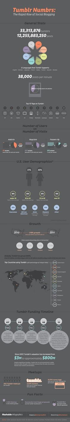 #Tumblr Stats to Know. Click for larger.