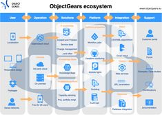 ObjectGears is a variable platform and provides for range of solutions. Therefore, we can look at it also as an ecosystem.