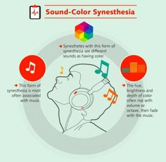Understanding the Phenomenon of Synesthesia - http://mypsychology.tumblr.com/post/146968350607/if-you-like-more-psychology-related-infographic