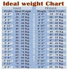 Ideal Weight Chart On Pinterest
