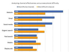 Which Marketing Channels are Worth Focusing On in Marketing Channel, Display Ads, How To Make Tea, Oasis, Sephora, Bar Chart, Chanel, Social Media, Advertising