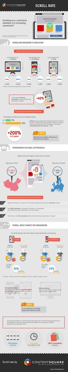 Customer Behavior - How Scrolling Behavior on E-Commerce Sites Is Evolving [Infographic] : MarketingProfs Article