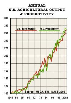 Annual US Agricultural Output and Productivity