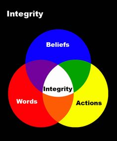 Integrity is keeping my words, beliefs, and action in alignment Spending a lot of time with people that do things contrary to my beliefs makes it hard to have integrity.