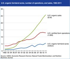 """""""Increasing U.S. organic food sales encourage growth in organic farming"""""""" via the USDA http://www.ers.usda.gov/data-products/chart-gallery/detail.aspx?chartId=48413&ref=collection#.U9BbMUCmUky"""