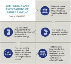 Millennials and expectations of future banking