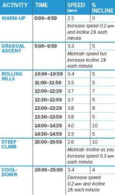 Treadmill Workouts, Hiit, Incline Treadmill, Cardio Workouts, Treadmill Routine, Treadmill Running, Weight Workouts, Walking Exercise, Walking Workouts