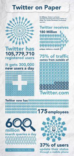 If you want an introduction to the world of twitter, this is what you should check first: Twitter stats (infographic).   Si necesitas una introducción al universo de twitter, esto es lo que debes revisar primero: Estadísitcas de Twitter (infografía)