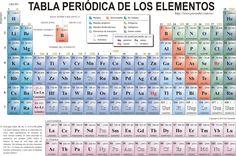 Tabla peridica de los elementos qumicos actualizada 10 tabla peridica tambin denominado sistema peridico es un esquema de todos los elementos qumicos dispuestos por orden de nmero atmico creciente y en urtaz Choice Image