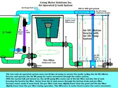 Low power airlift pump explained pneumatic ejector pump for Koi ponds for dummies