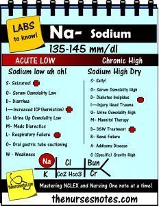 nursing_labs_mnemonics_meds Sodium Hypernatremia Hyponatremia Sodium Lab Value Blood Hyponatremia Mnemonic Nursing Student This is a collection of my Blood Book part of BMP Fishbone diagram explaining the Hyperkalemia Hypokalemia, Na K Cr Hypomagnesemia BUN Creatinine Addisons Dehydration Study Sheets for Nurses NCLEX Tips Nursing Notes Cheats