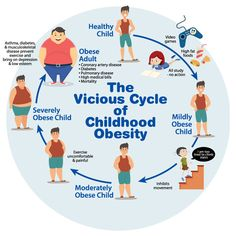 Childhood obesity can include a vicious cycle.