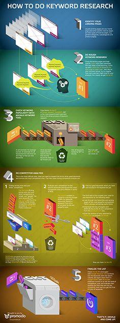Keyword Research Infografics