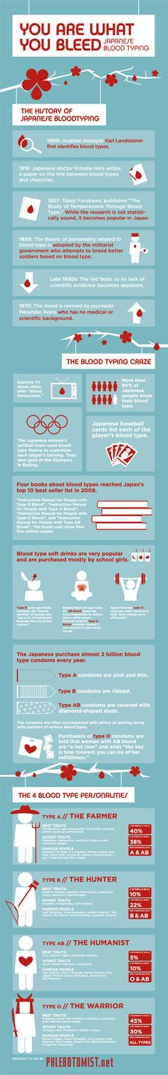 This infographic looks at the history of Japanese blood typing which was first identified by Karl Landsteiner back in 1900. Blood typing research star