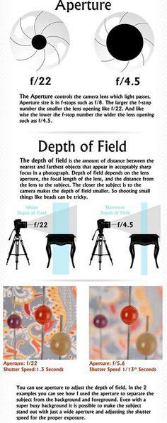 Aperture & Depth of Field