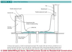 Perfect How To Intall Jetted Tubs: Installation Recommendations For .