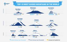 Click to enlarge   Well, guess what: is it Mont Blanc? Kilimanjaro? Is it Aconcagua? Take a moment to read and find out what factors make mountains most guided.  It is hard to calculate the exact number of guided сlimbs on the most popular peak...