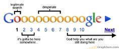 Ilustrativo: Valor decreciente de las páginas de resultados de búsqueda de Google ;)