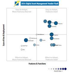 Digital Asset Management Adoption Trends in 2014