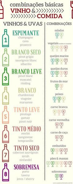 Infográfico - como combinar vinhos e comida Wine Cellar, Wine And Beer, Wine Drinks, Beverages, Perfect Food, Wine Food, Fondue, Drink Me, Food And Drink