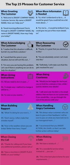 Top 25 Positive Words Phrases and Empathy Statements - Customer Service - Ideas of Selling A Home Tips - Top 25 Positive Words Phrases and Empathy Statements Customer Service Training, Customer Service Quotes, Customer Experience, Good Customer Service Skills, English Writing Skills, English Vocabulary, Writing Tips, Empathy Statements, Bill Gates