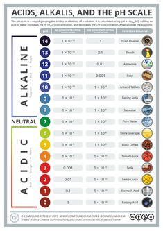 The pH scale is something we're all familiar with; most people will remember it from school chemistry lessons. It's the scale used to rank how strong an acid (or alkali) a solution is. The colours ...