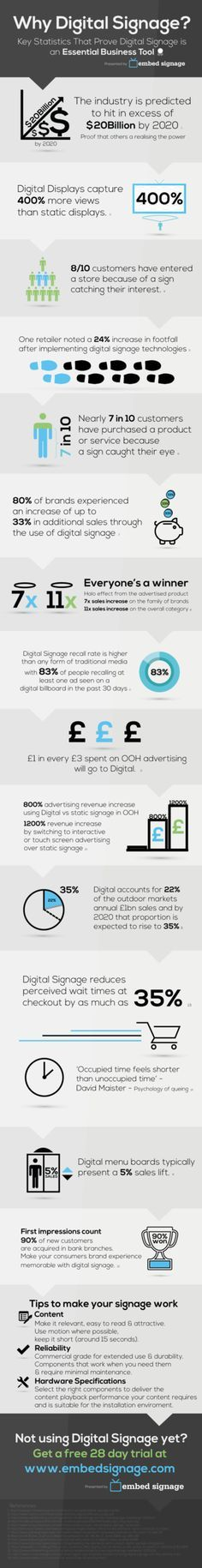 Embed Signage infographic on digital signage