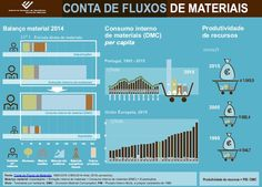 Conta de Fluxos de Materiais 2015