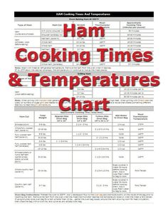 Ham Cooking Times Article - Using the recommended time and temperature guidelines will ensure that the ham is cooked to the minimum safe internal temperature, which is critical in preventing food-borne illness that can be caused by undercooked food. Ham Cooking Time, Meat Cooking Times, Cooking Fish, Cooking Steak, Cooking Turkey, Cooking Ham In Oven, Cooking App, Girl Cooking, Mexican Cooking