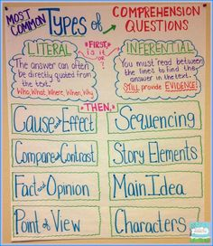 Fiction Comprehension Questions Anchor Chart.  We focus a lot of teaching the difference between Literal and Inferential questions, but once we have that down, we start talking about the different types of questions we find in reading.