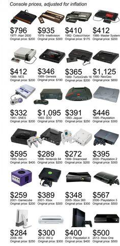 Le prix des consoles ajusté avec l'inflation. Combien nous ont coûté les consoles à travers le temps !
