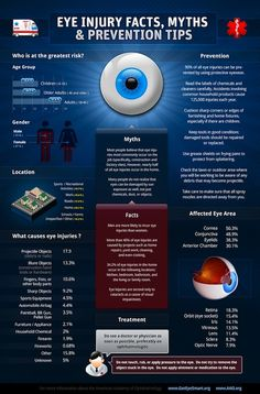 Eye Injury Facts, Myths and Prevention Tips - the Inforgraph! Repin this and Spread the Word!
