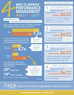 #i4cp #Infographic: 4 Ways to Improve Performance Management