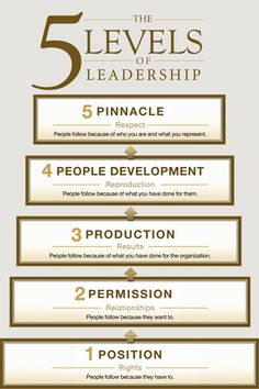 'The Five (5) Levels of Leadership'    click to see the book review by peagama    #leadership #bookreview #infographic