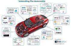Auto Tech Startups