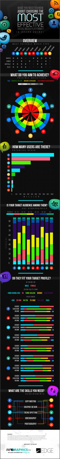 What You Need to Know About Chosing the Most Efficient Social Media Platforms #INFOGRAPHIC