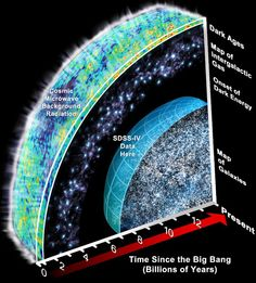 As 2016 dawns, it's important to recognize that just a century ago, our perception of the Universe was that: - the stars, star clusters and nebulae in our Milky Way made up the entire Universe, - all matter was made up of atomic nuclei and electrons, - the only two forces were gravitation and electromagnetism, - Newtonian gravity, which had ruled the Universe since the 1600s, was only two months into its challenge from Einstein's General Relativity. Yet over the next 100 years, one great dis