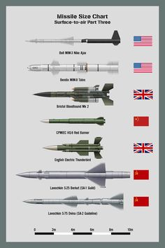 My missile size chart - Air-to-Air Missiles Part Three