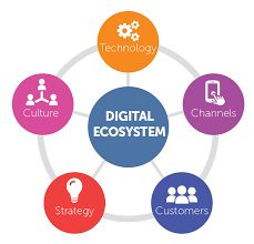 Getting started with company's digital transformation design - Riding the digital wave Digital Wave, Digital Strategy, Employee Engagement, Software Development, Service Design, Innovation, Engineering, Product Launch, Manual