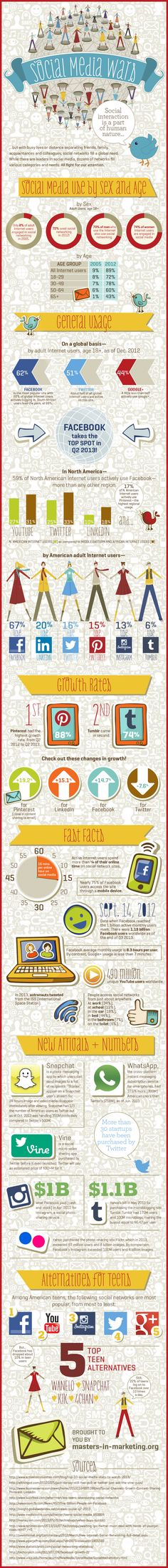 The Social Media Wars [INFOGRAPHIC] Social media has become an essential part of our daily lives, but, with so many networks out there fighting for our attention which networks are we really using? Overall, 72% of adults over the age of 18 used a social network in 2012. Currently Facebook is still the most popular site with 62% of adult global Internet users actively logging in, with nearly half of these users active on Twitter too.