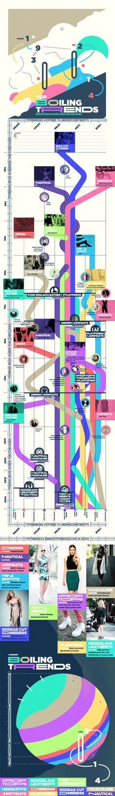 The Ultimate Fashion Infographic: The Last Century In Trends