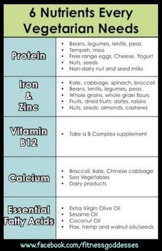Nutrients Lists: The more you know about healthy foods youre eating the better!! You dont have to be a vegetarian to know this facts... lizabethpnw