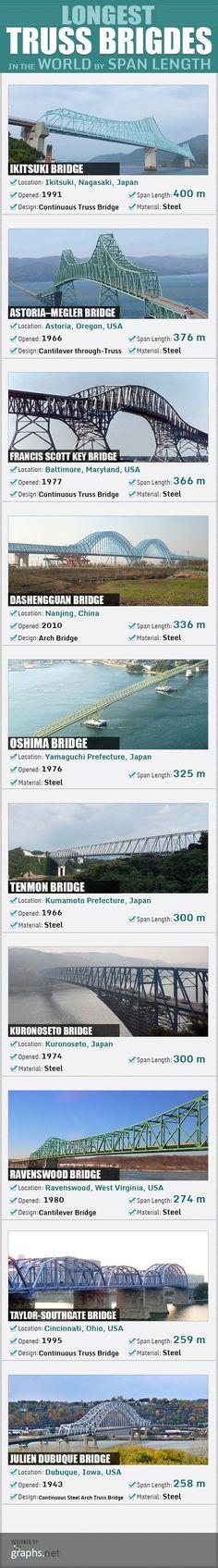 World's Longest Steel Truss Bridges By Span Length