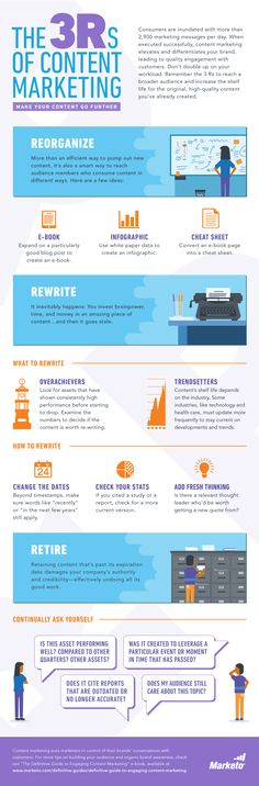 [Infographic] The 3 Rs of Content Marketing - Marketo Inbound Marketing, Marketing Digital, Marketing En Internet, Marketing Technology, Content Marketing Strategy, The Marketing, Business Marketing, Online Marketing, Social Media Marketing