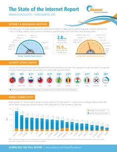Akamai's State of the Internet Report Q3 2012 #Infographic North and South America  http://www.akamai.com/stateoftheinternet/