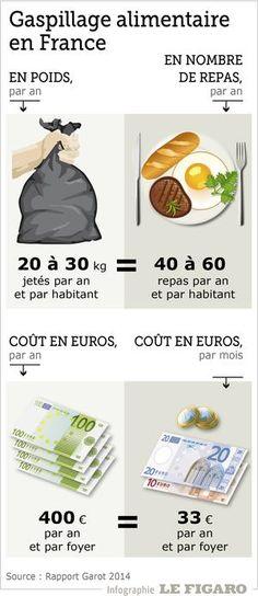 Gaspillage alimentaire: ces habitudes qui font encore débat