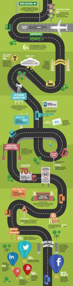 Your Digital Marketing Road-Map #infographic