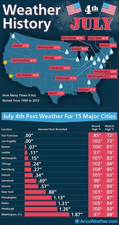 atlanta weather july 4th 2013